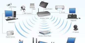 Wireless Network Setup